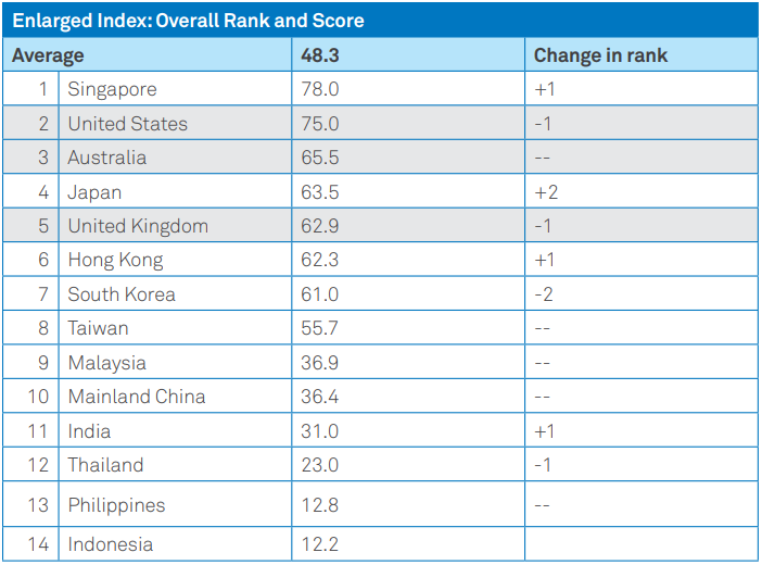 EIU-Ranking-Table